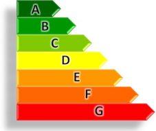 Calificación del certificado energético desde la letra A hasta la G